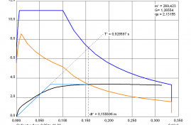 Capacity curve in spectral representation