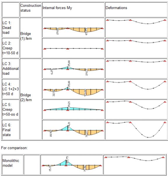 Comparsion of construction stages and the monolithic model