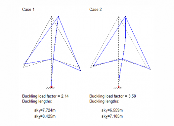 Buckling lengths and load factors